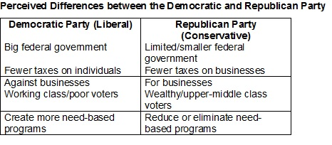 Repubs and Dems_Diffs